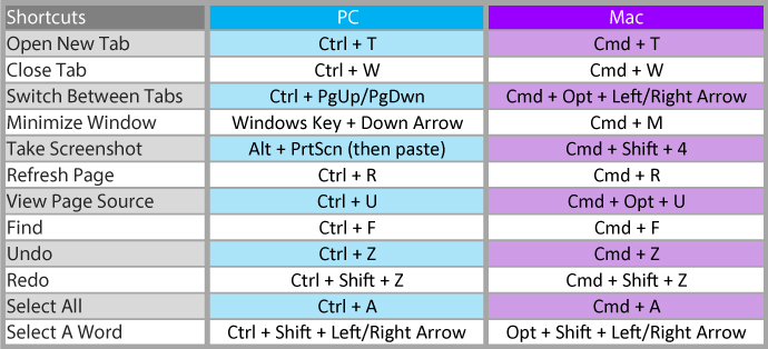 Keyboard Shortcuts For Beginners Ap Media