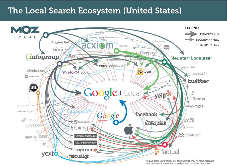Moz-Data-Aggregator-Ecosystem